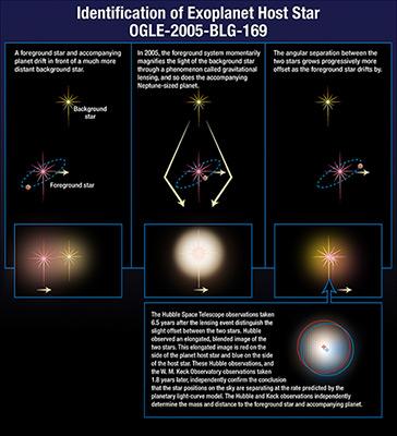 Planeta rozmiarów Urana odkryta dzięki mikrosoczewkowaniu grawitacyjnemu