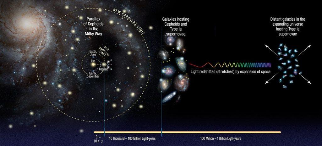 Czy wszechświat rozszerza się szybciej, niż dotychczas sądzono?
