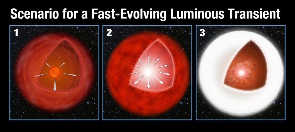 Kepler rozwiązuje zagadkę szybkich i wściekłych eksplozji
