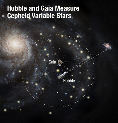 Hubble i Gaia wykonują najdokładniejsze w historii pomiary ekspansji Wszechświata