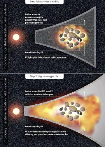 Dlaczego młode układy planetarne są tak bogate w gaz?