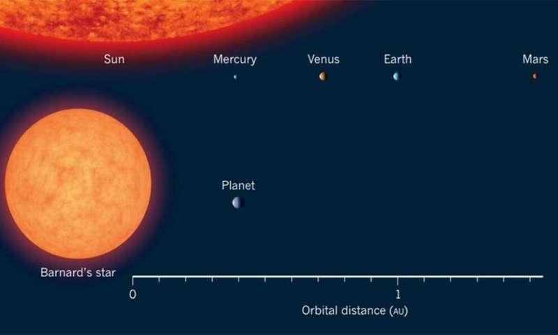 Czy na lodowej planecie super-Ziemi Barnard b istnieje prymitywne życie?