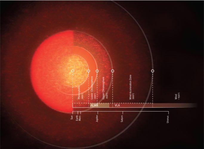 Radioteleskopy pokazują atmosferę Antaresa