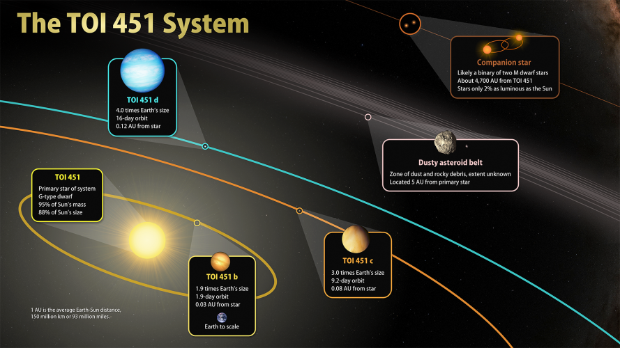 TESS odkrywa nowe światy w strumieniu młodych gwiazd