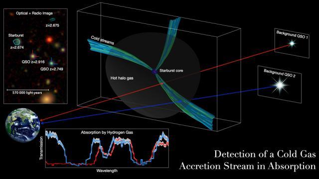 Naukowcy wykrywają rurociągi zimnego gazu zasilające wczesne, masywne galaktyki